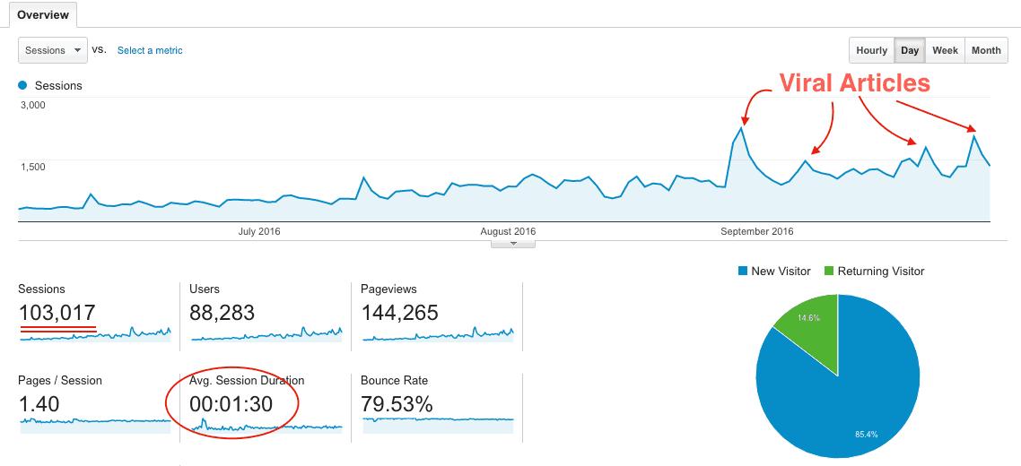 CashOverflow Traffic from June to September