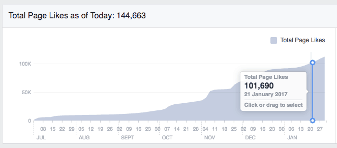 BeingHappyMom Facebook Stats
