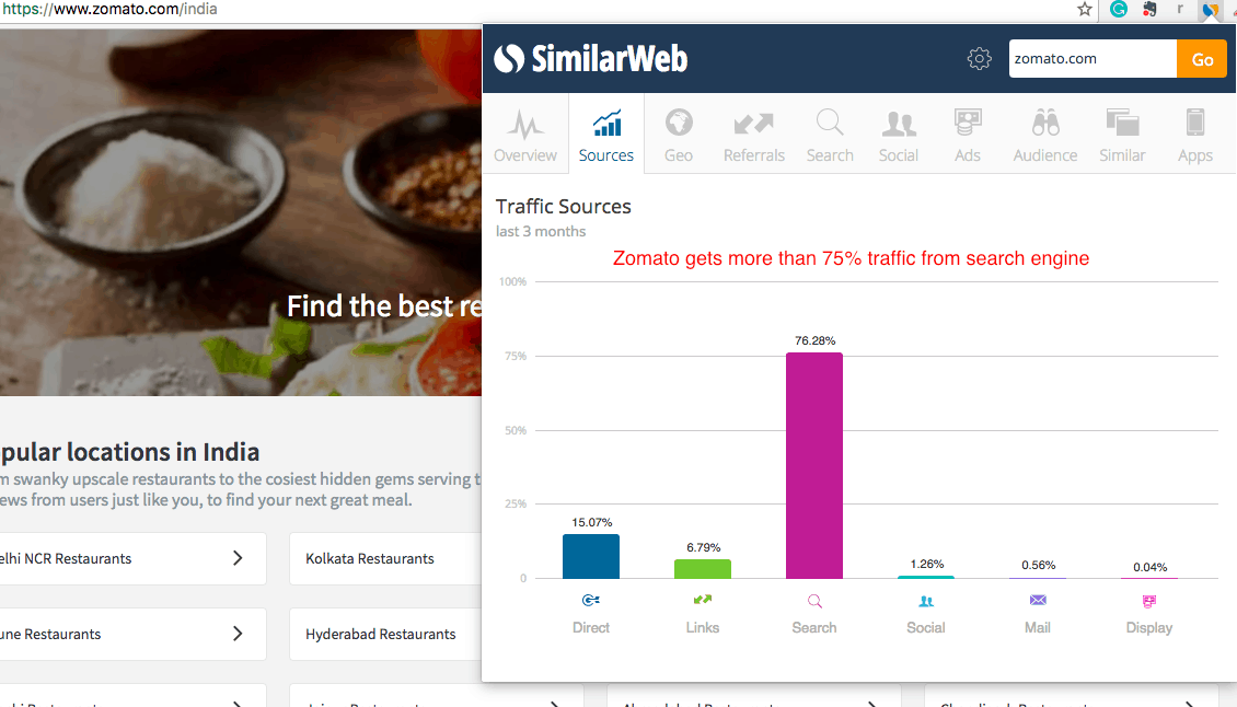 Zomato search traffic