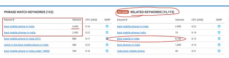 best mobile phone keyword search volume
