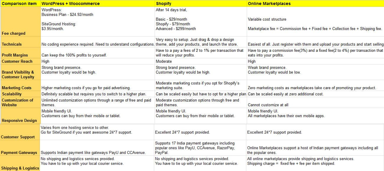 TableComparisonWordPress Shopify Marketplaces