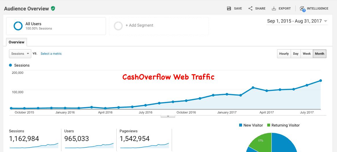cashoverflow 2 year traffic