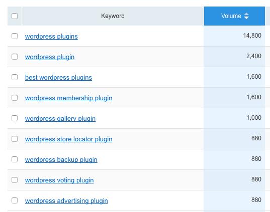 wordpress plugins keyword search volume