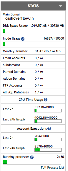 24 hours stats of Siteground