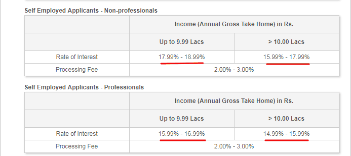 personal loan interest vary as per loan amount