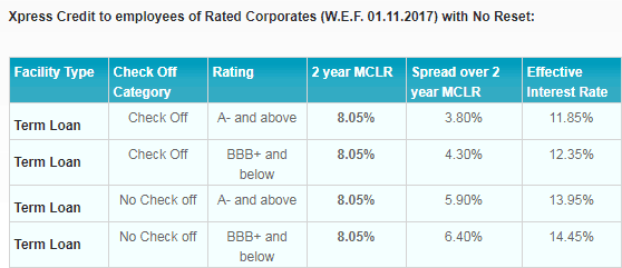 personal loan sbi employer rating