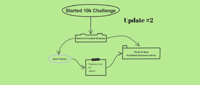 10K monthly passive income challenge : Update #2