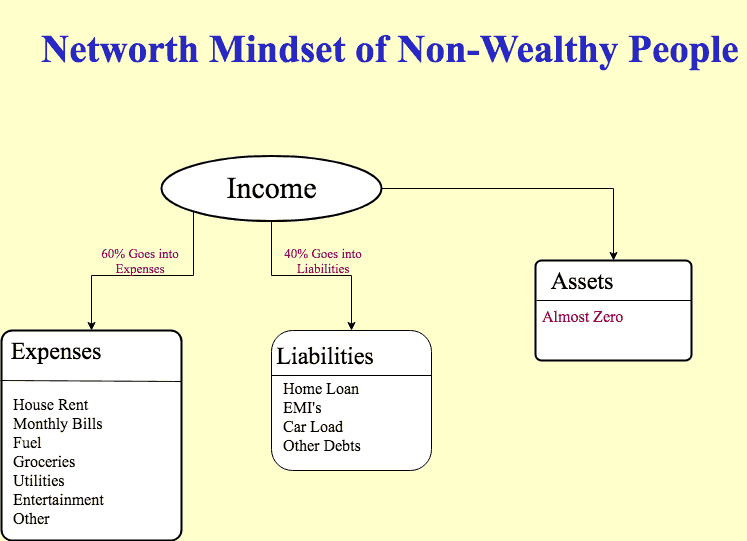 non wealthy people
