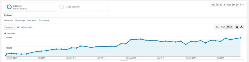 whsr Traffic stats from 2014 - 2017: Rebuilding WHSR from scratch at WebHostingSecretRevealed.net