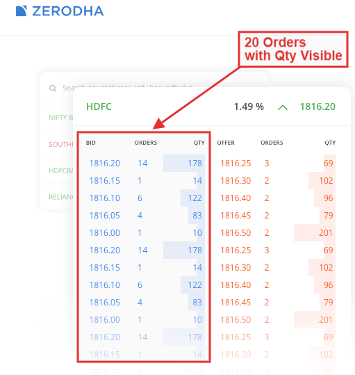 Example of quote depth on Zerodha trading platform