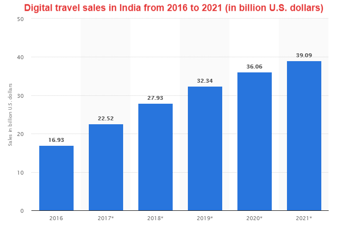 Digital Travel Sale s in India