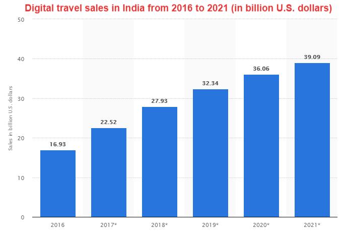 Digital Travel Sale s in India