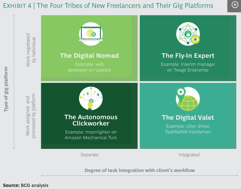 Freelance platforms data