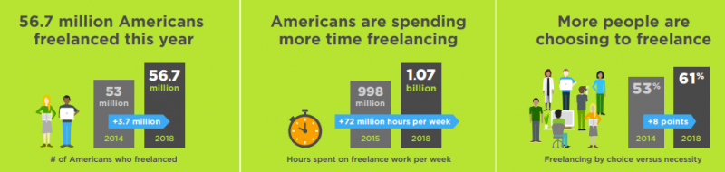 Data on freelancing in US