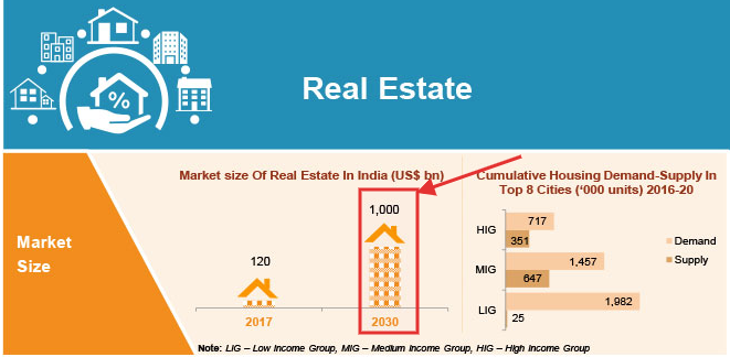 Real Estate market size in India