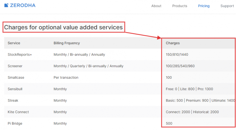 Zerodha charges for other value added services