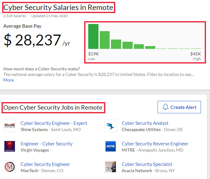 Cyber security salary details