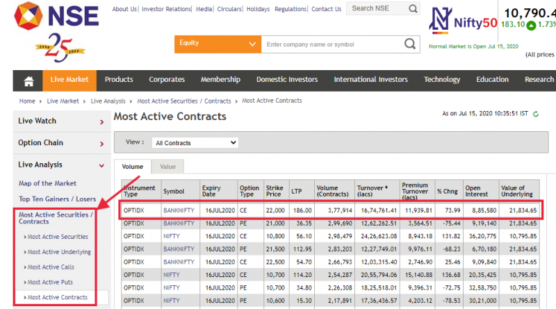 Most active Bank Nifty contracts on NSE