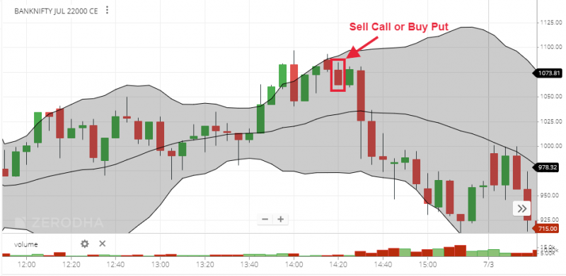 Bollinger Band Strategy 1
