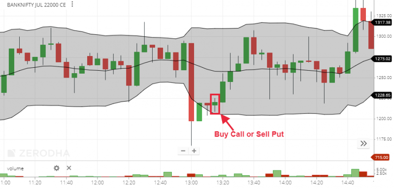 Bollinger Band Strategy 2