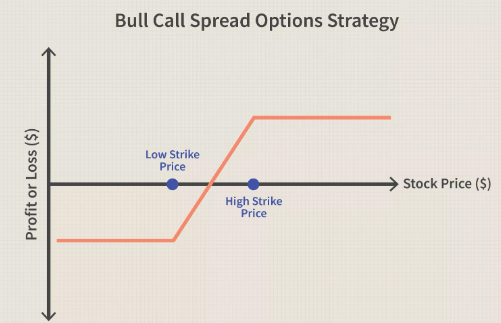 Bull Call Spread Options position trading strategy