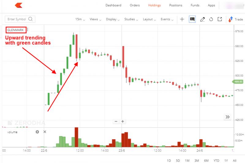 Glenmark Pharma Stock in trend example