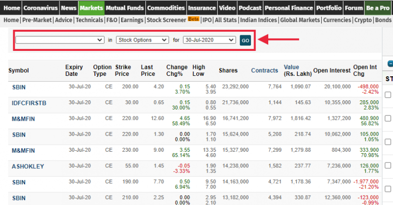 MoneyControl list of the most active call option details.