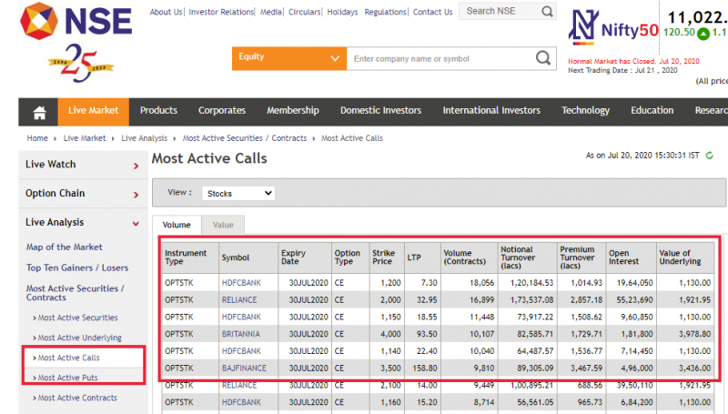 NSE India list of the most active call option details