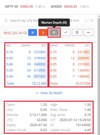 Option Market Depth