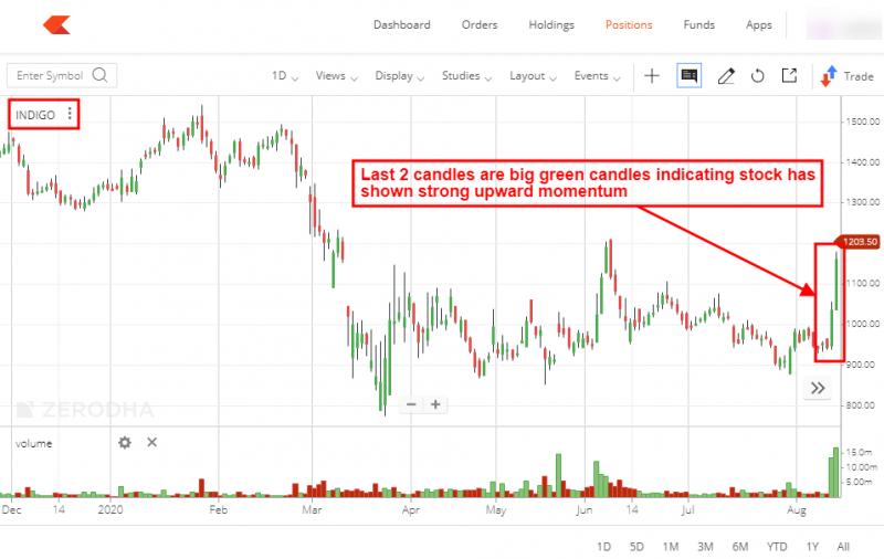 Indigo stock chart