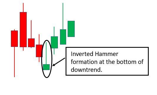 Inverted Hammercandlestick pattern