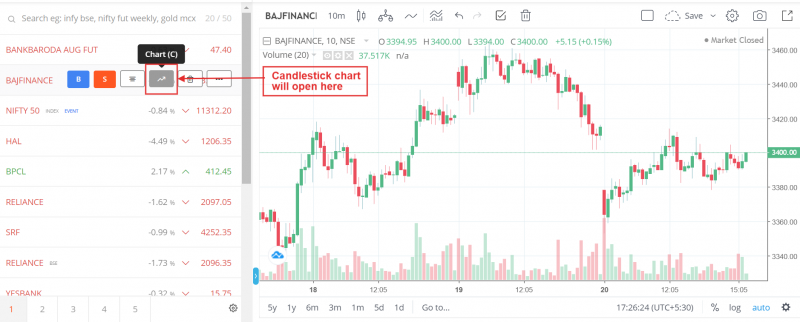 How to open candlestick chart
