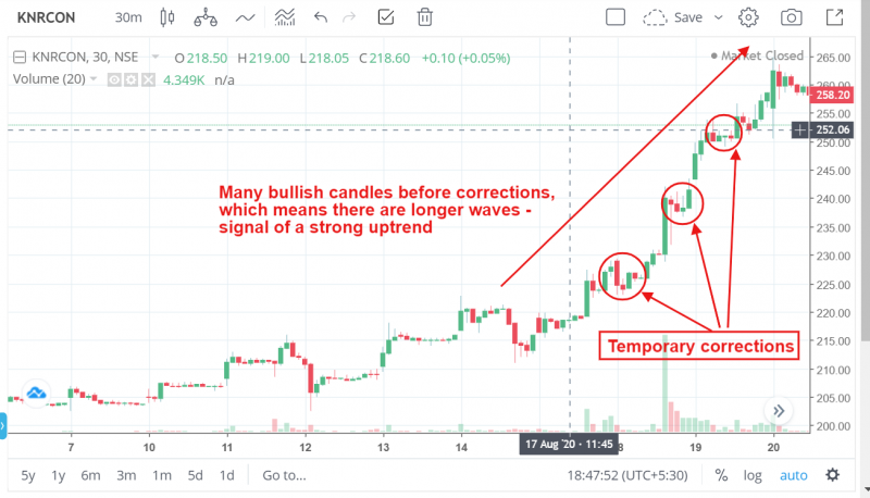 Strong uptrend with temporary corrections