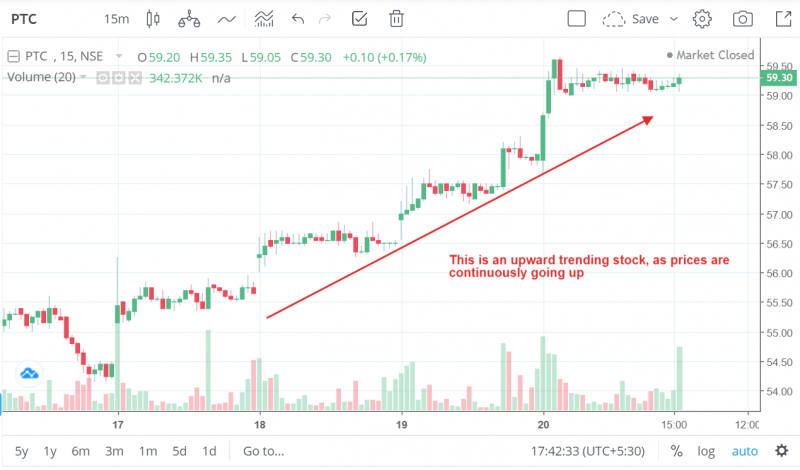 Up trend example