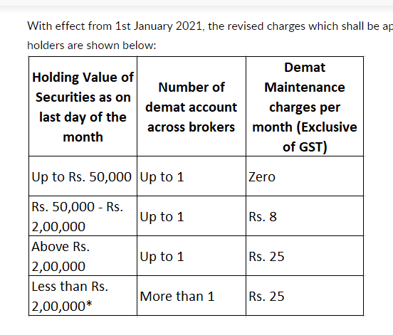 5Paisa revised AMC charges