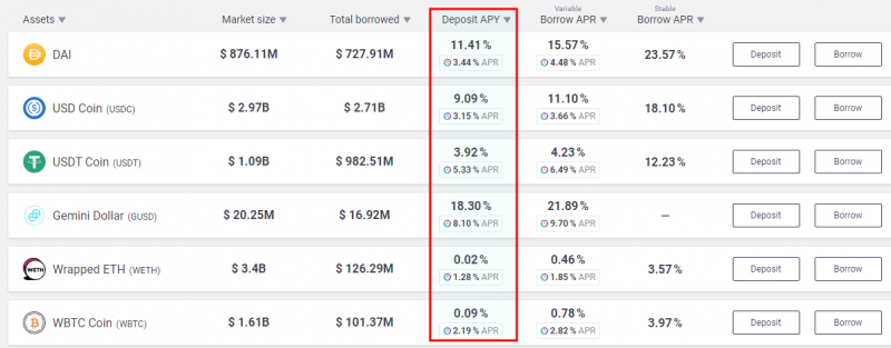 Aave deposits rates