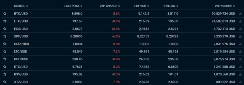 Crypto Exchange screen
