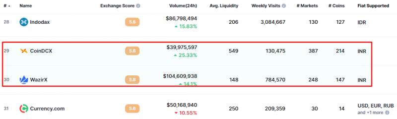 Ranking of WazirX and CoinDCX