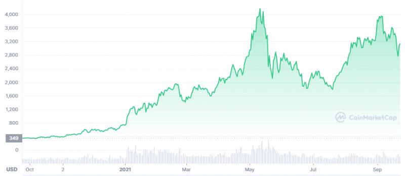 ETH Price chart