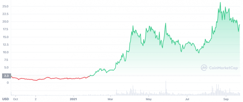 Helium Price chart