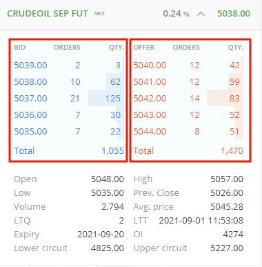 Market Order for Crude Oil